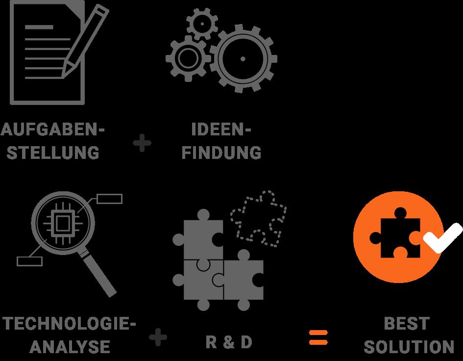 Ein Prozess wird gezeigt: Aufgabenstellung+Ideenfindung+Technologie-Analyse+R&D = Best Solution
